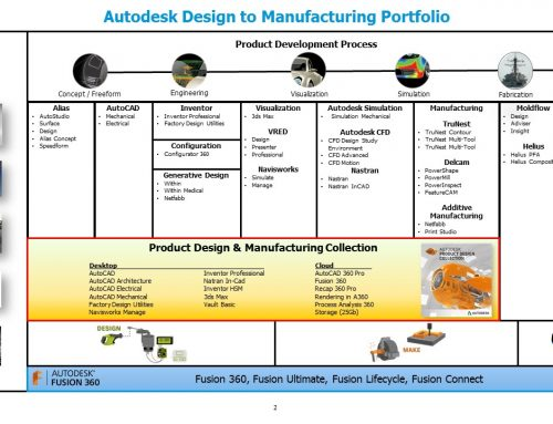 Autodesk Product Design and Manufacturing Portfolio