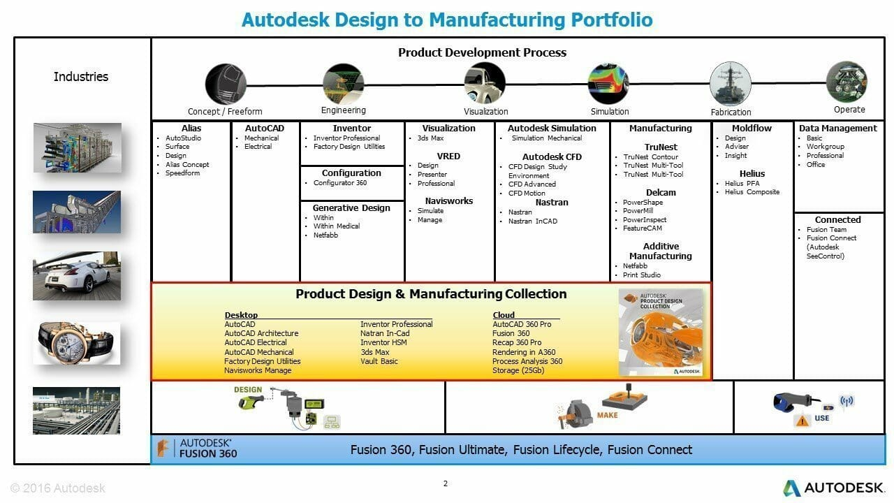 Autodesk partner authorized training and certification for Product design for manufacturing