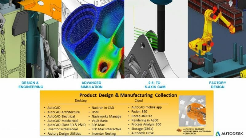 Autodesk Design and Manufacturing Collection Illustrated