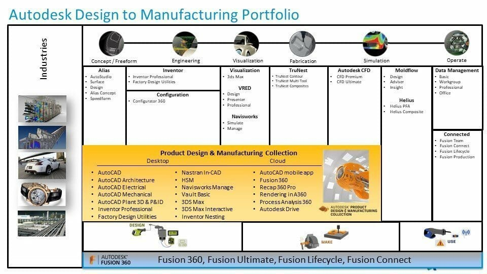 Autodesk Design to Manufacturing Portfolio