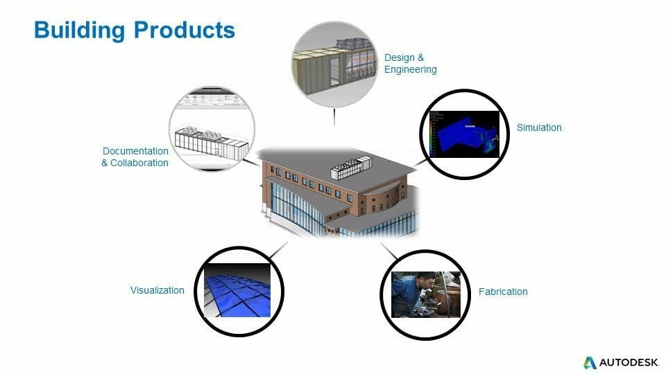 Autodesk Product Design amp Manufacturing Collection