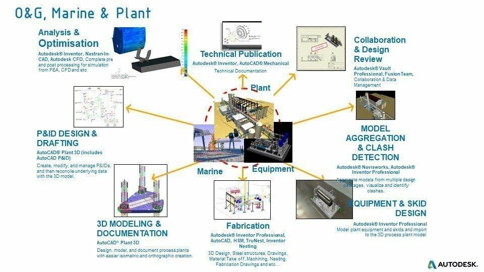 O&G Marine & Plant