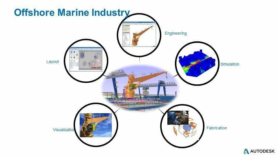 Offshore Marine Industry