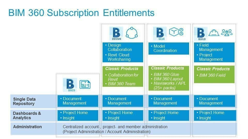 BIM 360 subscription entitlement